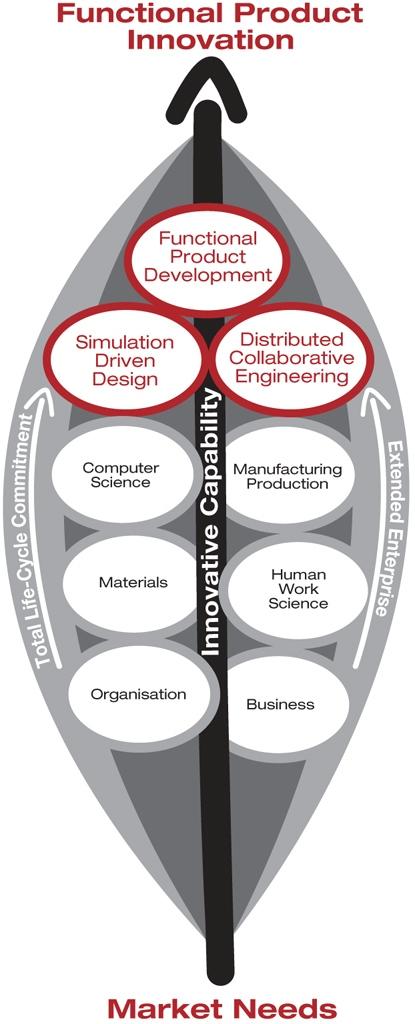 Fastelaboratoriet - innovationer avseende funktionella produkter