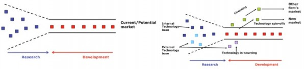 Closed innovation model (left side) and open innovation model (right side)