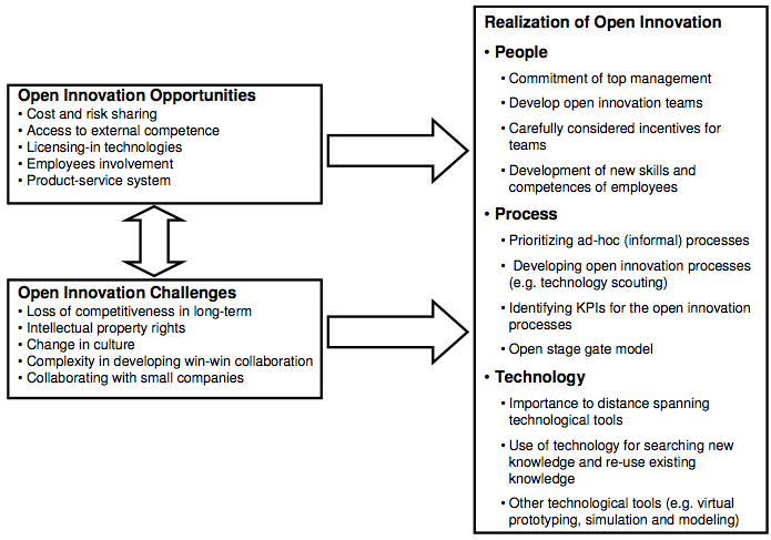 Towards Open Innovation Practices In Aerospace Industry