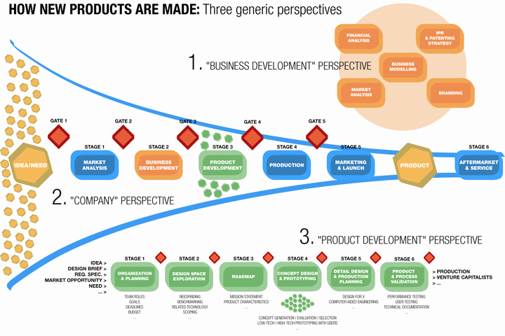 Product development processes 7 5 ects tobias c for Innovative product development companies
